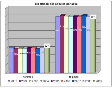 Statistiques 2009
