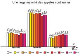 Statistiques 2010