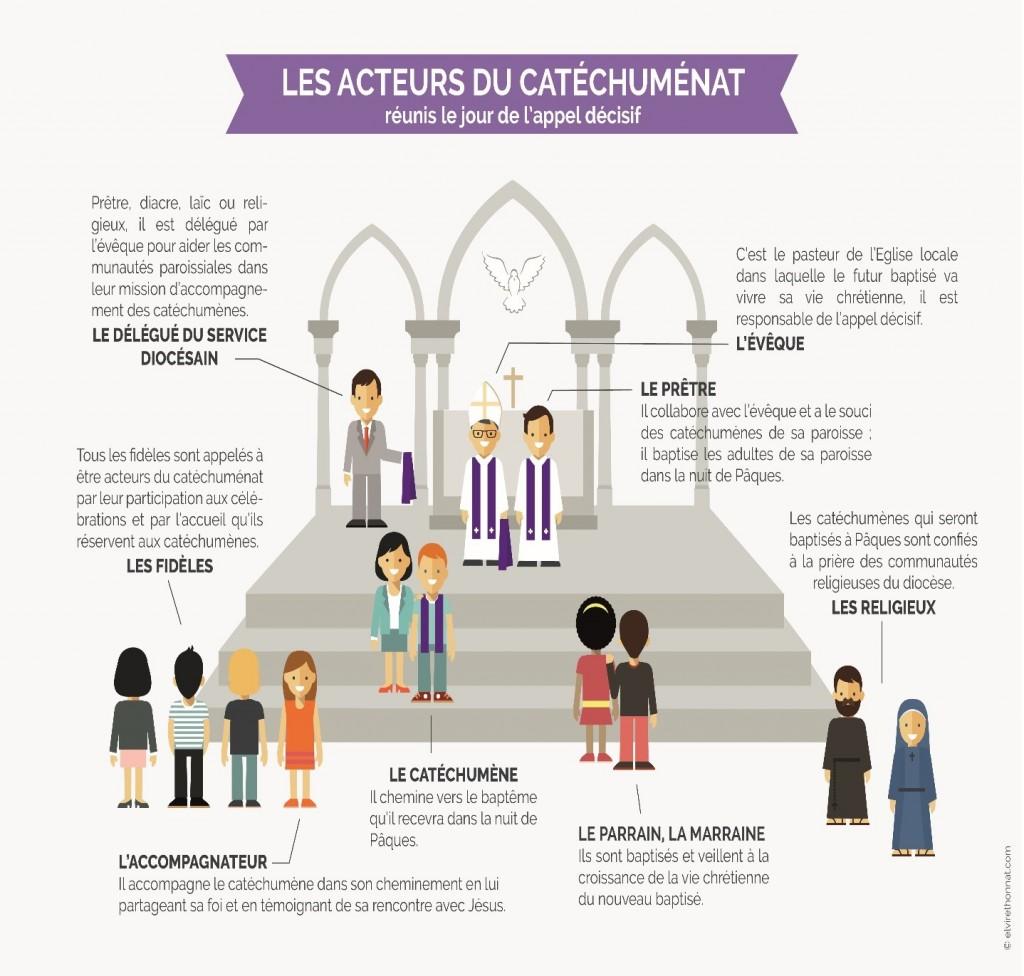 Infographie Les acteurs du catéchuménat 2018