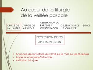 Aude Corvaisier-Riche fondements de la foi 1