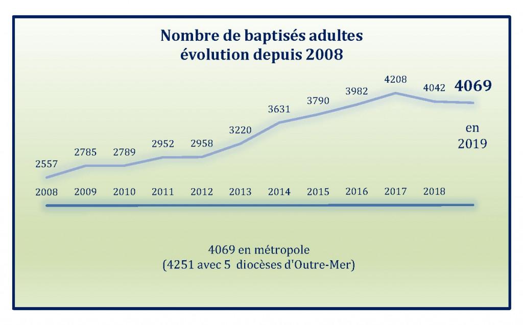 Baptisés adultes - Evolutions depuis 2008